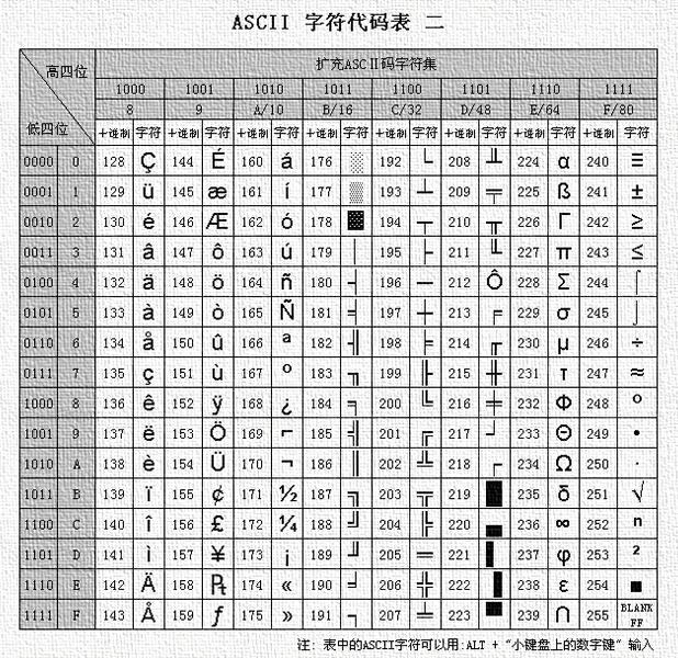 ASCII码表 - aman.cao - 曹兆领的博客